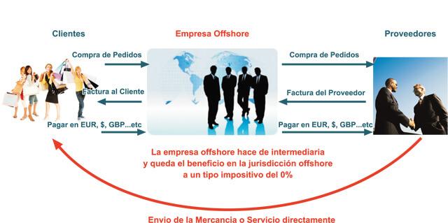 Usos sociedades offshore